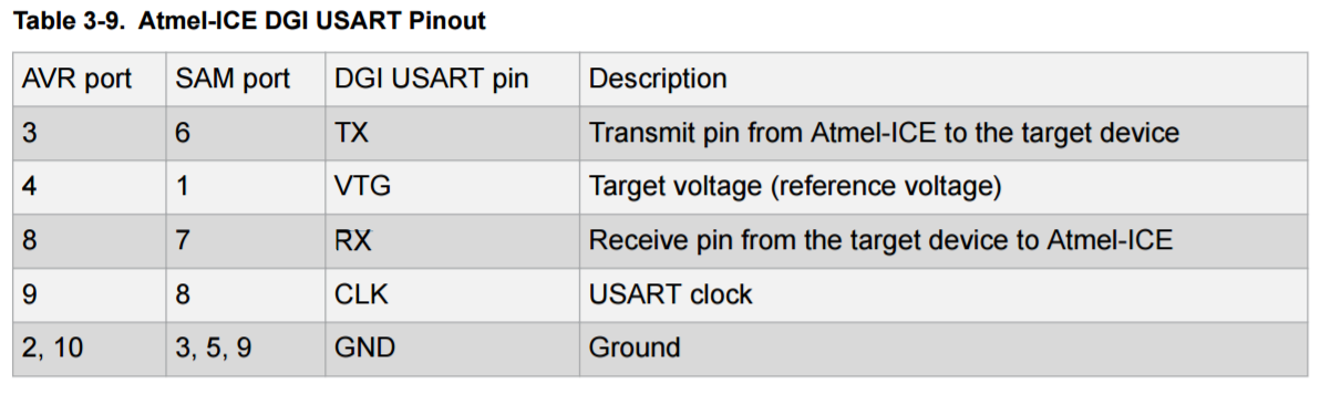 Is it possible to monitor serial using Atmel-Ice? [SOLVED