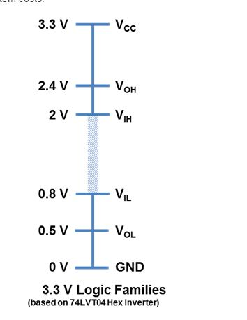 Uart Ttl Level With 2 7v Supply Voltage And Low Power Mcu
