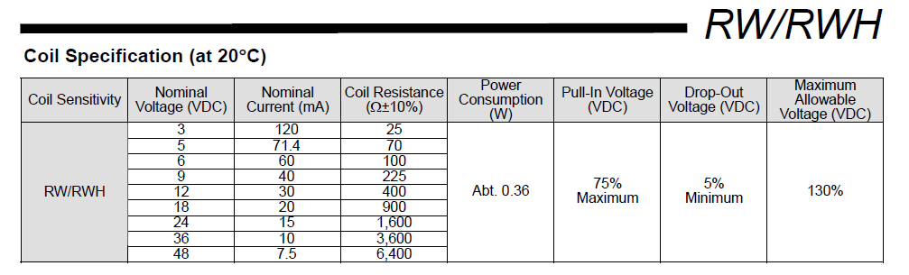 Pull in voltage of Goodsky make relay