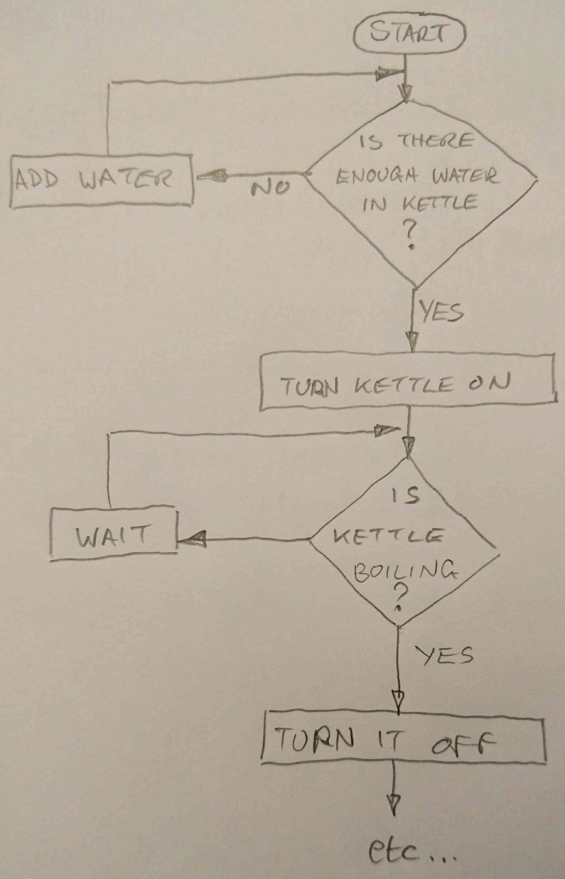 Flowchart - Boiling the kettle to make a cup of tea
