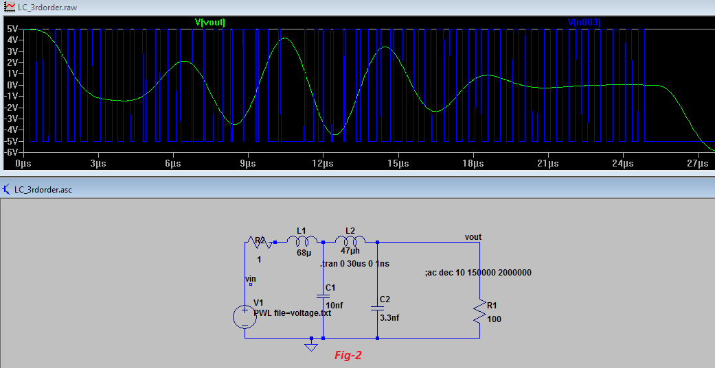 Digital to Analog Conversion using PWM, amplifier and filter ==> How