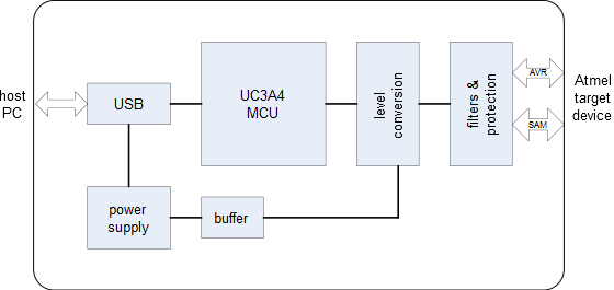 USB, UC3A4, level conversion, filters and protection, power supply, buffer from power supply to level converters
