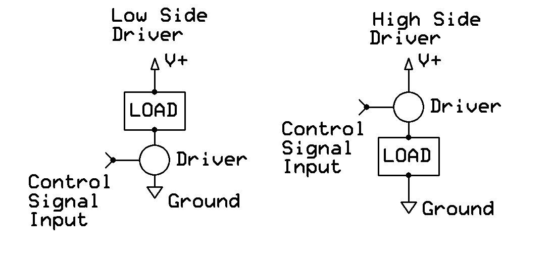 high and low side driver