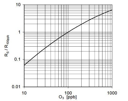 ppm calculation from electro-chemical gas sensor   AVR Freaks