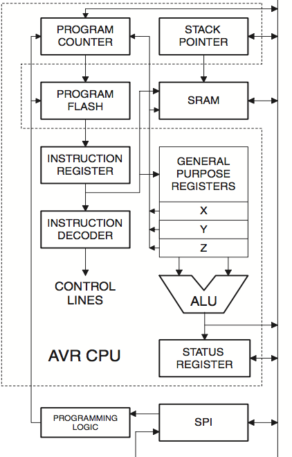ALU and the registers that connected to it in atmega32