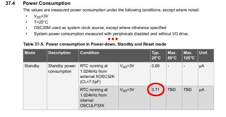 attiny1614 Power consumption Datasheet extract