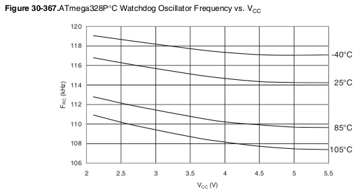 Watchdog timer - discrepancy in time for a sleep mode longer than 8