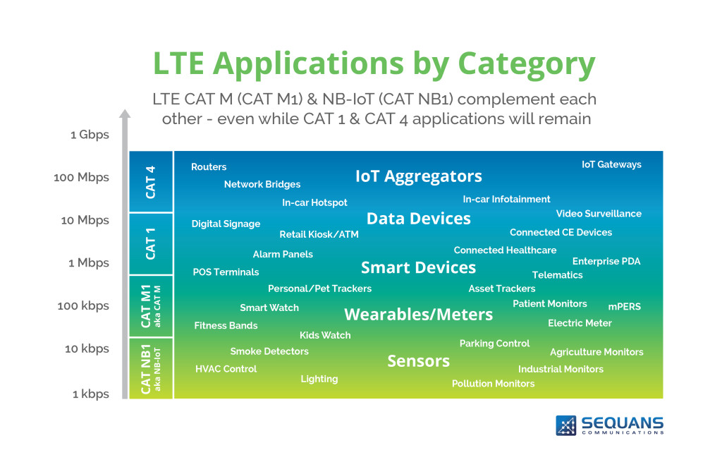 4 LTE categories by data speed least to most : Cat NB1, Cat M1, Cat1, Cat4