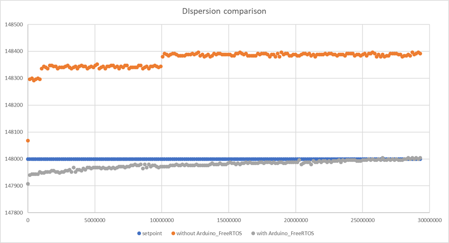 FreeRTOS+UNO: Timing comparison with and without rtos | AVR