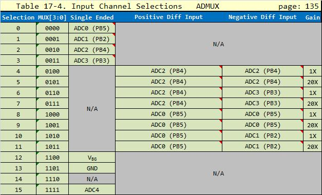 Edit ATtiny85 Datasheet ADMUX Table 17-4 differential input