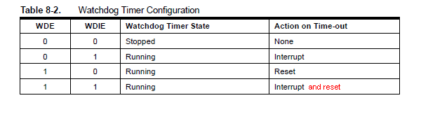 Watchdog Timer Interrupt, need to disable WDE? | AVR Freaks