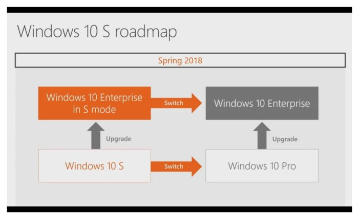 upgrade : Windows 10 Pro to Enterpise, upgrade : Windows 10 S to Enterprise in S Mode
